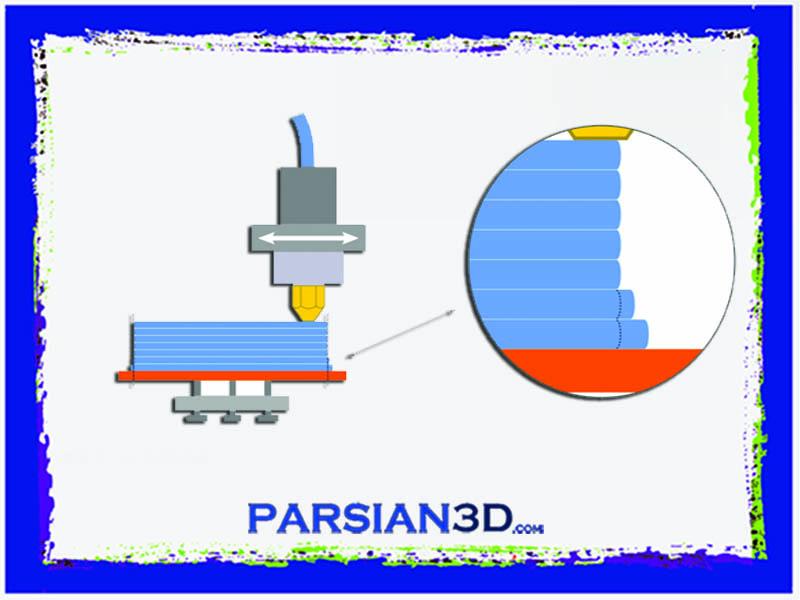 خدمات پرینت سه بعدی تهران